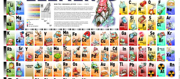 Ted interactive periodic table happy ape ted interactive periodic table urtaz Images
